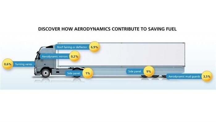 Truck Fuel Efficiency Guide | Truck Locator Blog