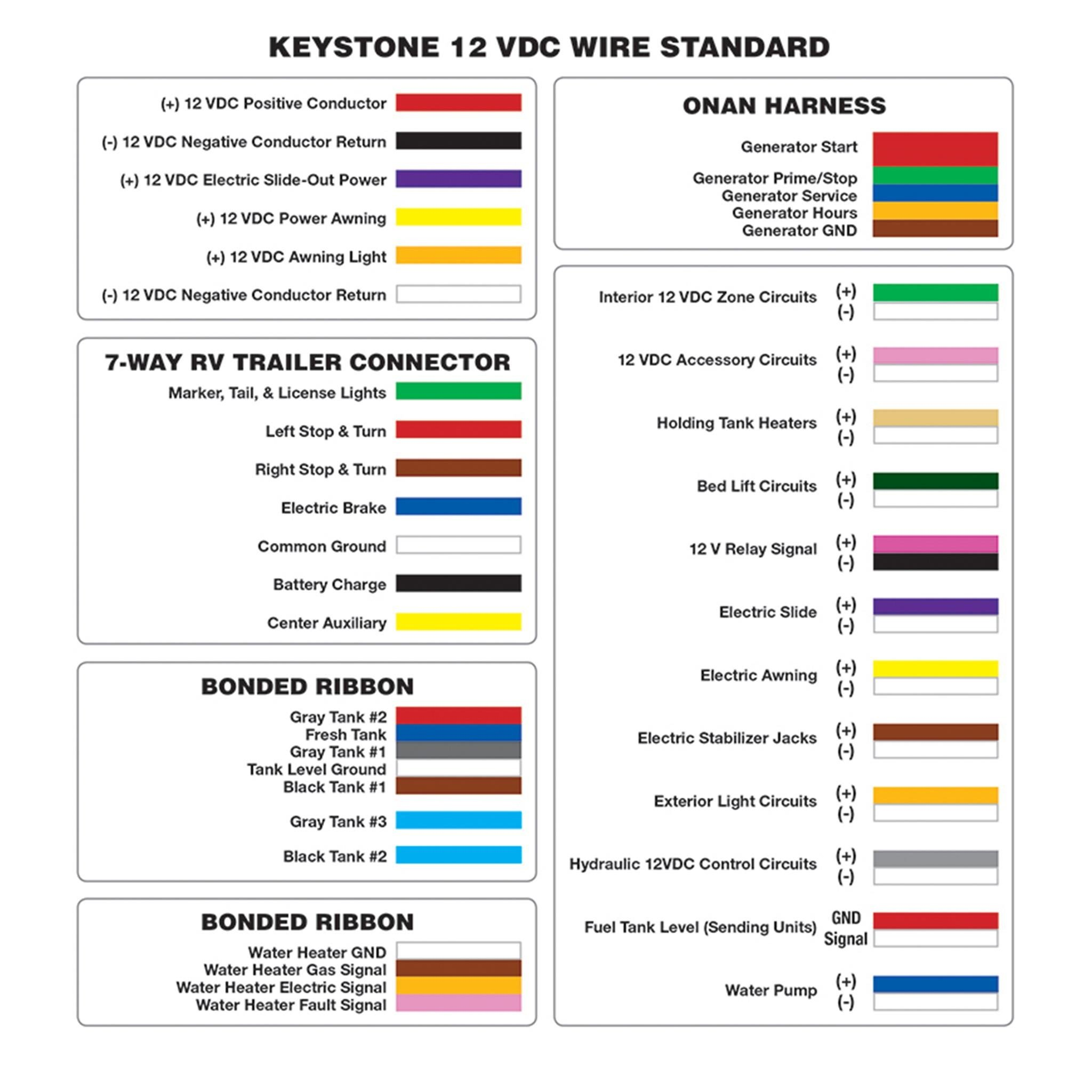keystone rv company's unified wiring standard makes it easy to find  specific wires and circuits  (image courtesy of keystone rv company )