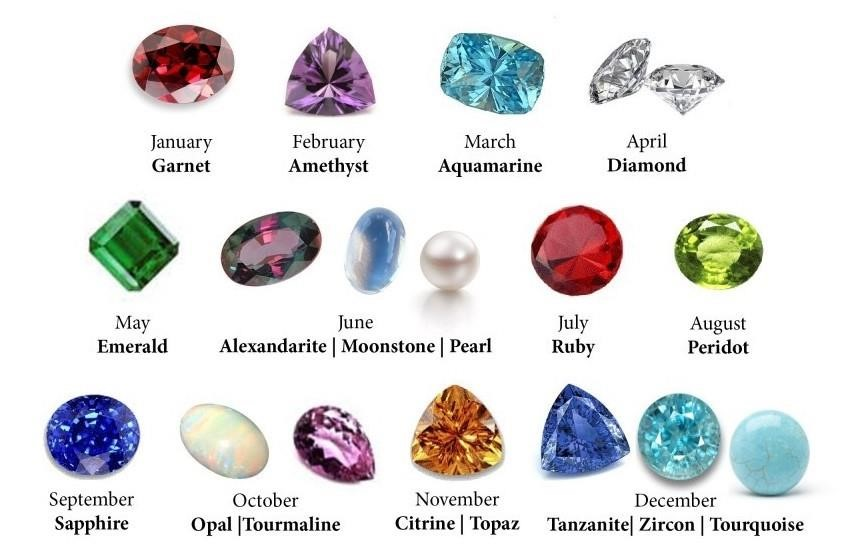 Birth Month Gemstone Chart For Clients Reference