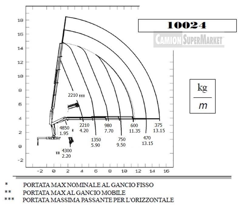 PM 10024 Usato 2000 Veneto